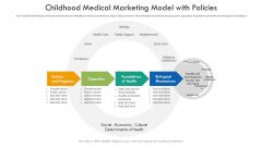 Childhood Medical Marketing Model With Policies Ppt Gallery Portfolio PDF