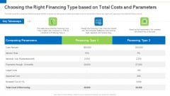 Choosing The Right Financing Type Based On Total Costs And Parameters Elements PDF