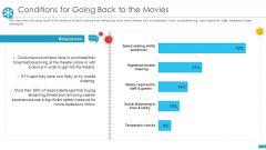 Cinemas Conditions For Going Back To The Movies Ppt Gallery Graphic Images PDF