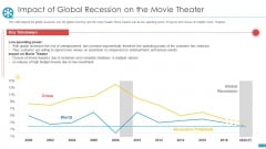 Cinemas Impact Of Global Recession On The Movie Theater Ppt Infographic Template Slide PDF