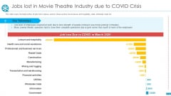 Cinemas Jobs Lost In Movie Theatre Industry Due To Covid Crisis Ppt Slides Background Images PDF