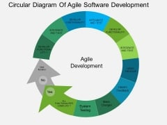 Circular Diagram Of Agile Software Development Powerpoint Templates