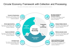 Circular Economy Framework With Collection And Processing Ppt PowerPoint Presentation Icon Structure PDF