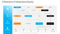 Civil Infrastructure Designing Services Management 4 Dimensions Of Infrastructure Security Slides PDF