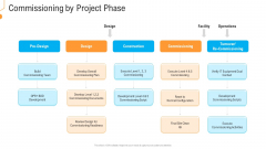 Civil Infrastructure Designing Services Management Commissioning By Project Phase Themes PDF