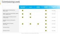 Civil Infrastructure Designing Services Management Commissioning Levels Designs PDF