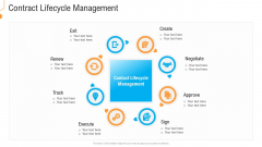 Civil Infrastructure Designing Services Management Contract Lifecycle Management Pictures PDF