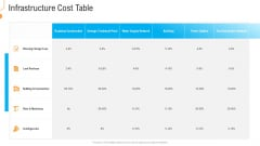 Civil Infrastructure Designing Services Management Infrastructure Cost Table Summary PDF