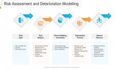 Civil Infrastructure Designing Services Management Risk Assessment And Deterioration Modelling Microsoft PDF