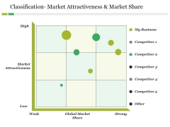 Classification- Market Attractiveness And Market Share Ppt PowerPoint Presentation Summary Gallery