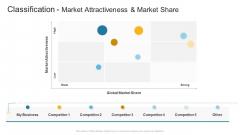 Classification Market Attractiveness And Market Share Company Profile Ppt Model Design Templates PDF