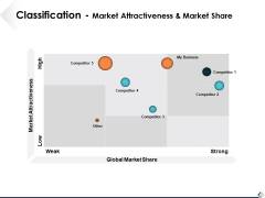 Classification Market Attractiveness And Market Share Ppt PowerPoint Presentation Styles Samples