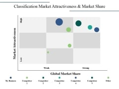 Classification Market Attractiveness And Market Share Ppt PowerPoint Presentation Visual Aids Outline