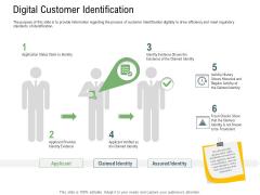 Client Onboarding Framework Digital Customer Identification Mockup PDF