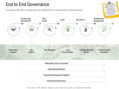 Client Onboarding Framework End To End Governance Rules PDF