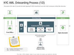 Client Onboarding Framework KYC AML Onboarding Process Due Structure PDF