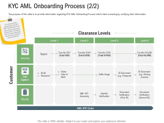 Client Onboarding Framework KYC AML Onboarding Process Level Introduction PDF