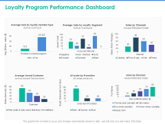 Client Specific Progress Assessment Loyalty Program Performance Dashboard Ppt Icon Example File PDF