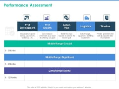 Client Specific Progress Assessment Performance Assessment Ppt Styles Graphics PDF