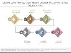 Closed Loop Process Optimization Diagram Powerpoint Slides Deck Samples