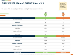 Closed Loop Supply Chain Management Firm Waste Management Analysis Ppt Styles Styles PDF