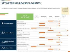 Closed Loop Supply Chain Management Key Metrics In Reverse Logistics Ppt Outline Design Templates PDF