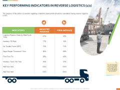 Closed Loop Supply Chain Management Key Performing Indicators In Reverse Logistics Average Ppt Infographic PDF
