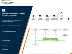 Closed Loop Supply Chain Management Overview Ppt Gallery Files PDF