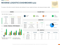 Closed Loop Supply Chain Management Reverse Logistics Dashboard Inventory Ppt Tips PDF