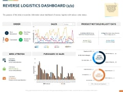 Closed Loop Supply Chain Management Reverse Logistics Dashboard Sales Ppt Show Clipart Images PDF