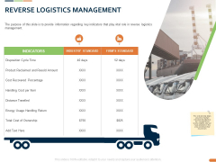 Closed Loop Supply Chain Management Reverse Logistics Management Ownership Ppt Summary PDF