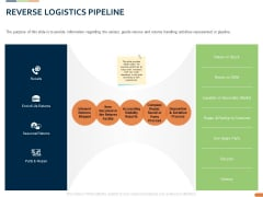 Closed Loop Supply Chain Management Reverse Logistics Pipeline Ppt Infographic Template Portrait PDF
