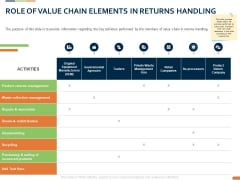 Closed Loop Supply Chain Management Role Of Value Chain Elements In Returns Handling Ppt Designs PDF