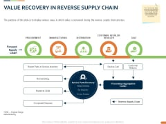 Closed Loop Supply Chain Management Value Recovery In Reverse Supply Chain Sale Ppt Icon Graphics PDF