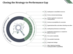 Closing The Strategy To Performance Gap Ppt PowerPoint Presentation Summary Inspiration