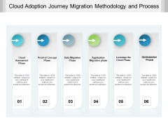 Cloud Adoption Journey Migration Methodology And Process Ppt PowerPoint Presentation Gallery Portfolio