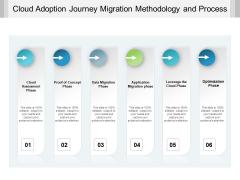 Cloud Adoption Journey Migration Methodology And Process Ppt PowerPoint Presentation Gallery Portfolio
