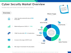 Cloud Based Email Security Market Report Cyber Security Market Overview Ppt Infographics Format PDF