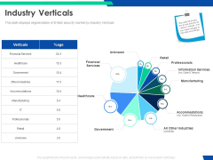 Cloud Based Email Security Market Report Industry Verticals Ppt Layouts Background Designs PDF