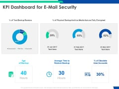 Cloud Based Email Security Market Report KPI Dashboard For E Mail Security Ppt Slides Microsoft PDF