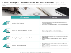 Cloud Based Marketing Crucial Challenges Of Cloud Services And Their Possible Solutions Ppt PowerPoint Presentation Outline Skills PDF