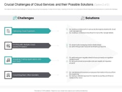 Cloud Based Marketing Crucial Challenges Of Cloud Services And Their Possible Solutions Service Ppt PowerPoint Presentation Pictures Display PDF