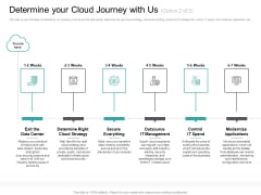Cloud Based Marketing Determine Your Cloud Journey With Us Strategy Ppt PowerPoint Presentation Layouts Graphics Design PDF