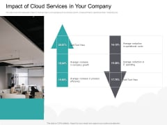 Cloud Based Marketing Impact Of Cloud Services In Your Company Ppt PowerPoint Presentation Inspiration PDF