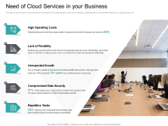 Cloud Based Marketing Need Of Cloud Services In Your Business Ppt PowerPoint Presentation Professional Show PDF