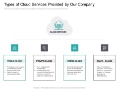 Cloud Based Marketing Types Of Cloud Services Provided By Our Company Ppt PowerPoint Presentation Gallery Graphics Design PDF
