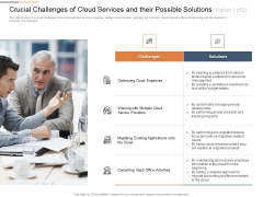 Cloud Best Practices Marketing Plan Agenda Crucial Challenges Of Cloud Services And Their Possible Solutions Activities Portrait PDF