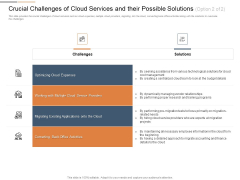 Cloud Best Practices Marketing Plan Agenda Crucial Challenges Of Cloud Services And Their Possible Solutions Back Clipart PDF