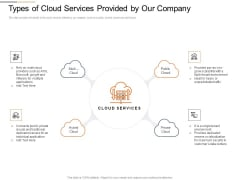 Cloud Best Practices Marketing Plan Agenda Types Of Cloud Services Provided By Our Company Designs PDF