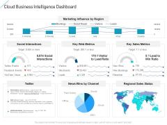 Cloud Business Intelligence Dashboard Graphics PDF